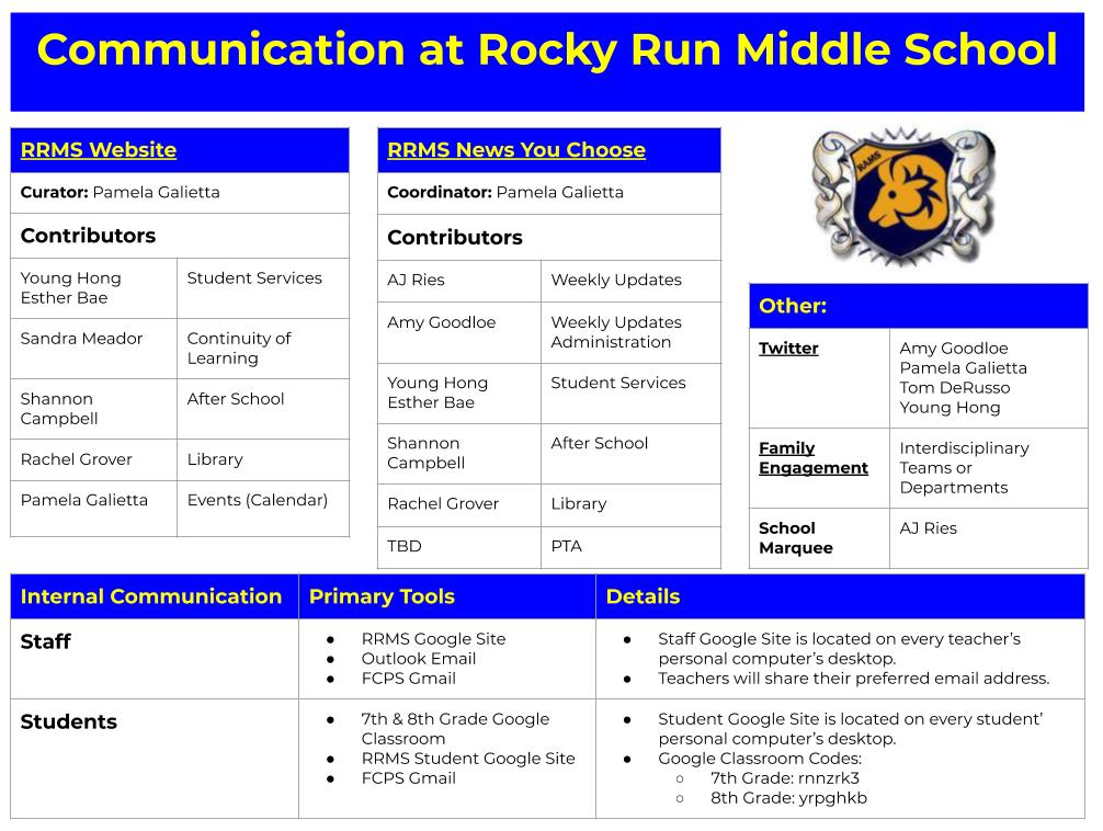 image of rrms communication chart